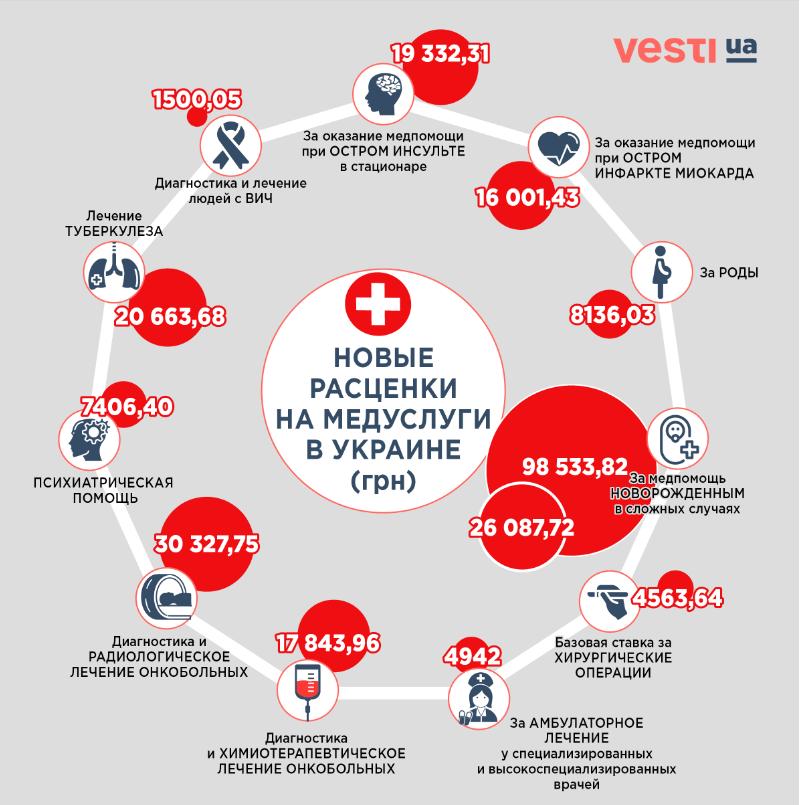 Медицинская реформа в Украине: что ждет пациентов с 1 апреля