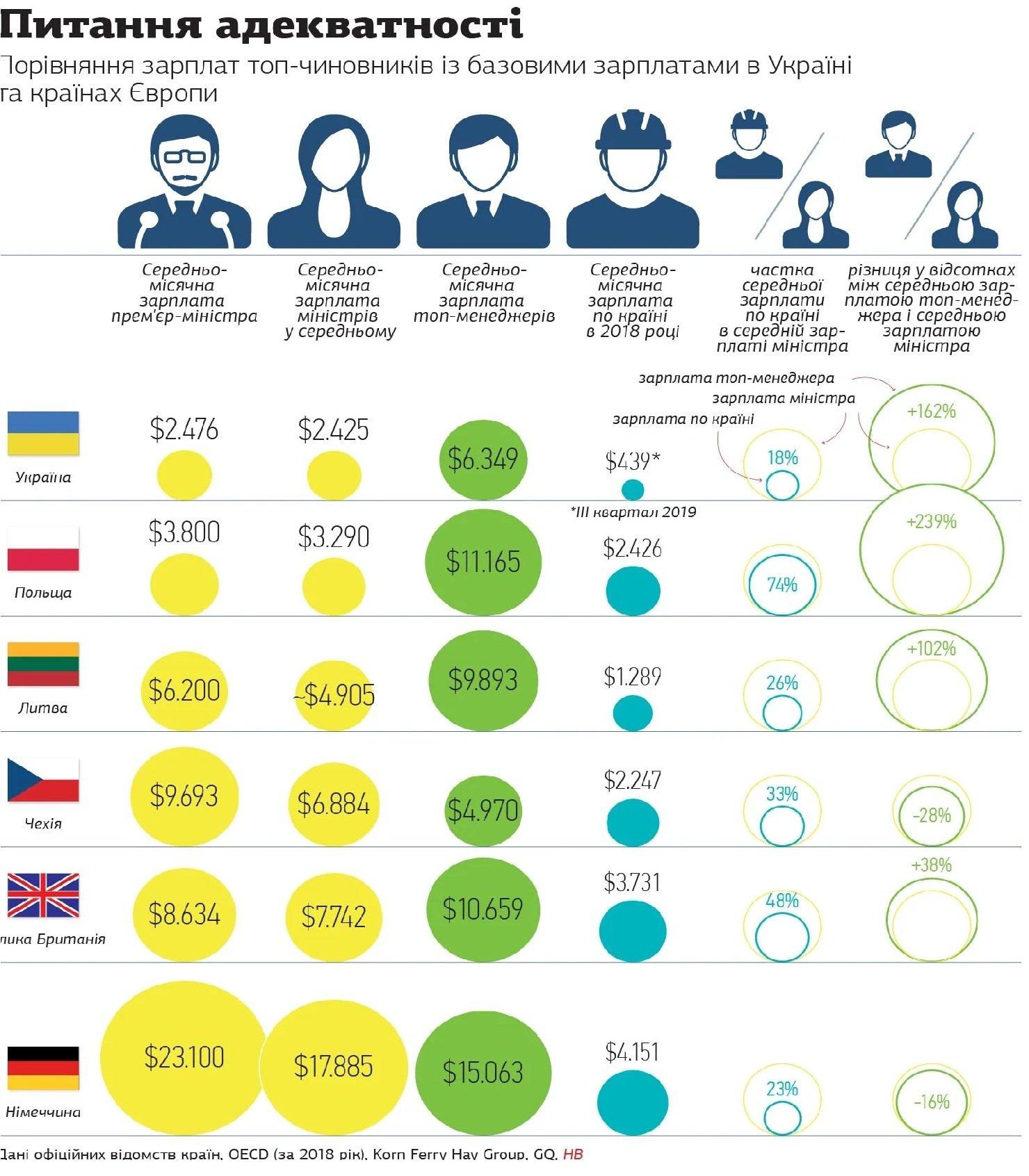 Названы зарплаты топ-чиновников в Украине и ЕС: интересное сравнение