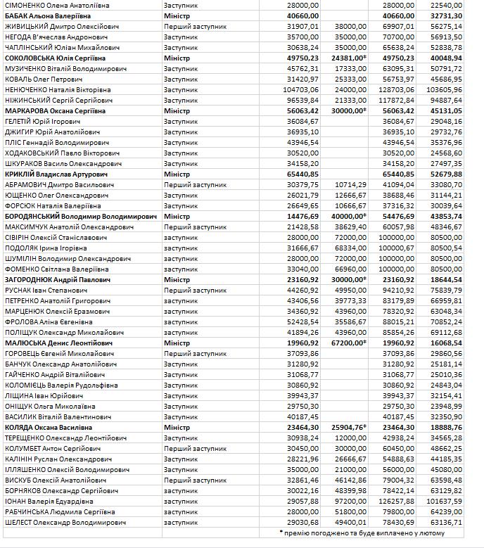 Названо зарплати всіх українських міністрів за січень: цікаві цифри