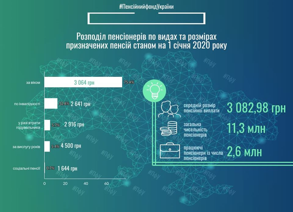 Хто і скільки отримує на пенсії в Україні: детальна інфографіка