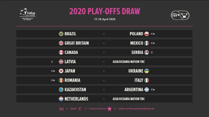 Збірна України з тенісу дізналася суперника по плей-офф Кубка Федерації