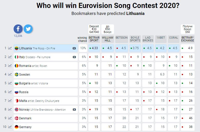 Євробачення-2020: кого букмекери бачать переможцем