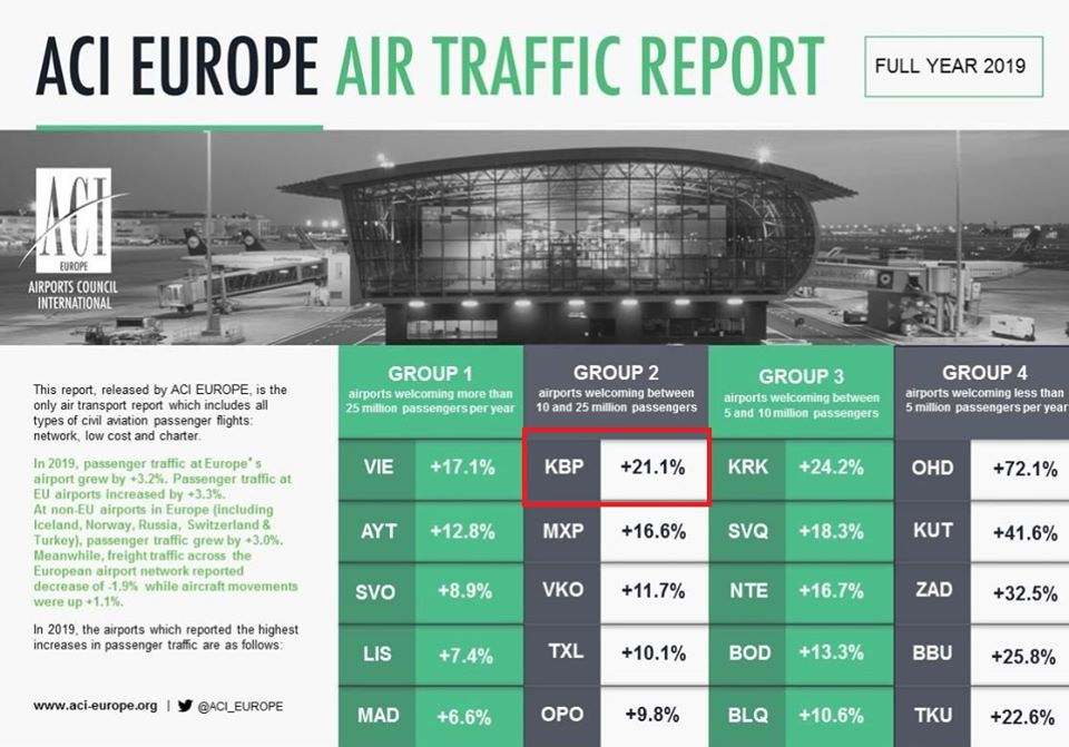 """Аеропорт """"Бориспіль"""" потрапив на першу сходинку міжнародного рейтингу: подробиці"""