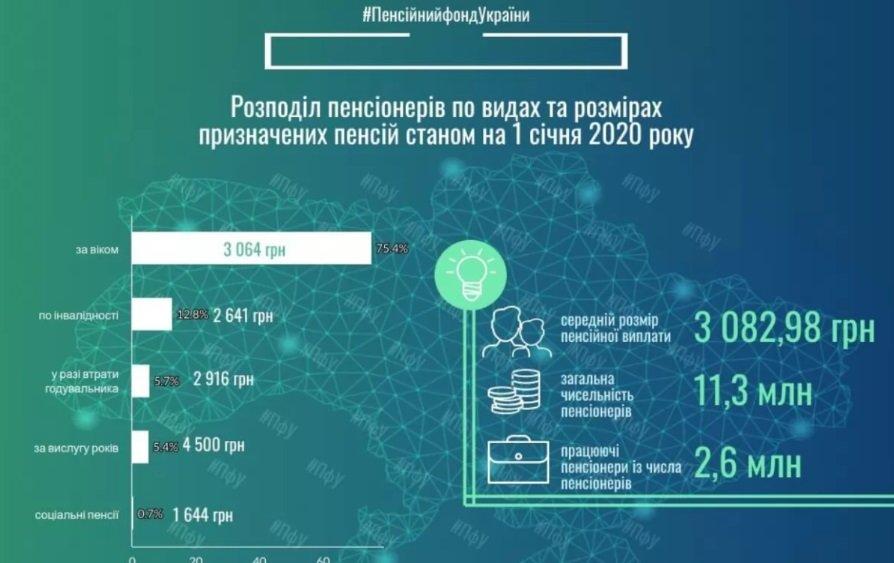 Українцям пообіцяли пенсію у 17 тисяч: хто отримає гроші