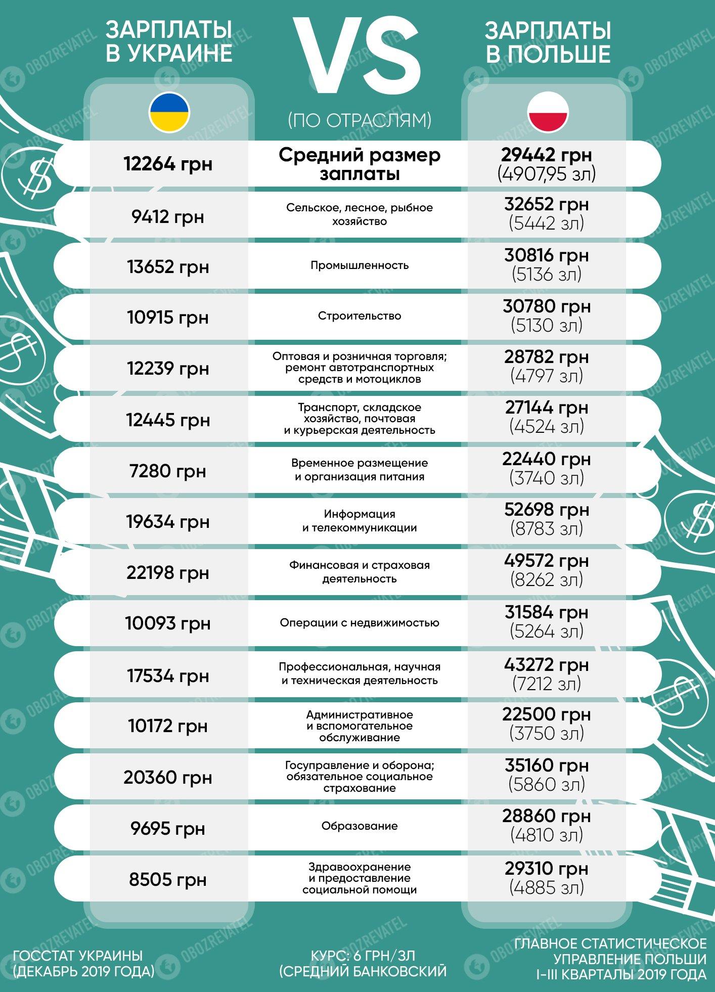 """Зеленський поставив завдання: як Україні """"дострибнути"""" до Польщі по зарплатах"""
