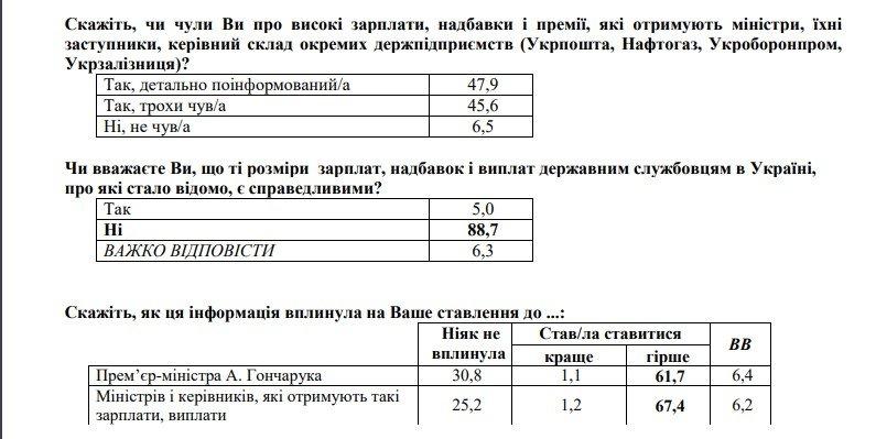 Как украинцы относятся к сверхвысоким зарплатам чиновников: интересная статистика