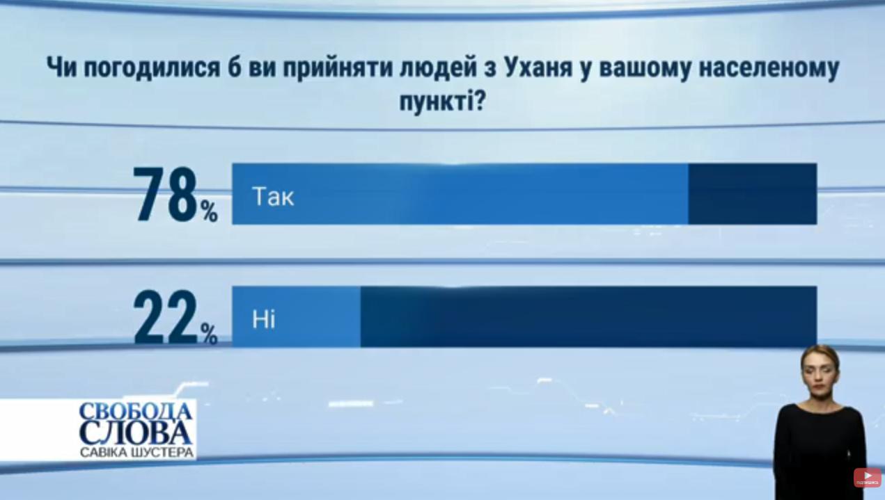 Скільки українців готові прийняти евакуйованих з Уханю: дані опитування