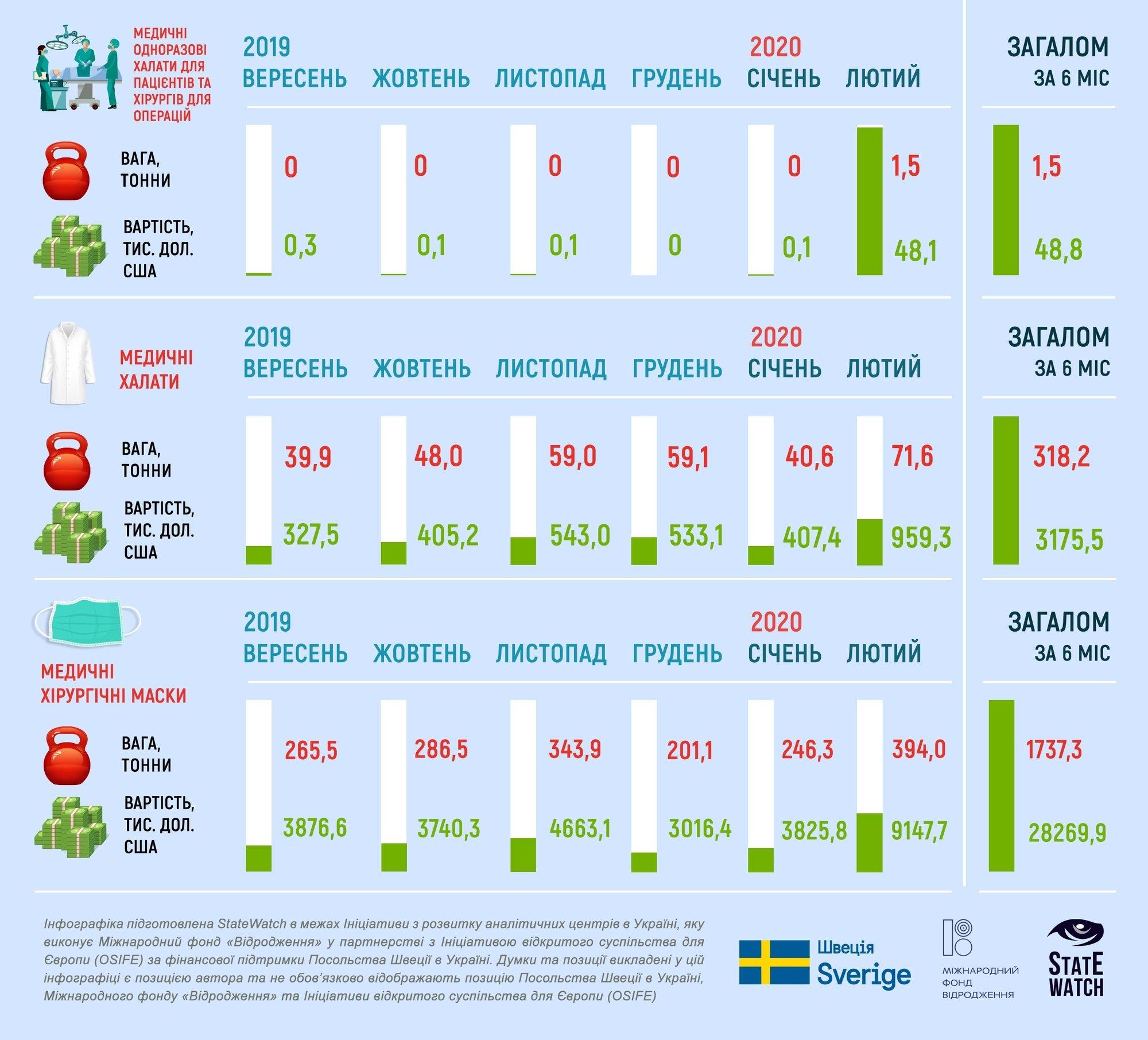 Скільки масок Україна продала закордон: вражаючі цифри