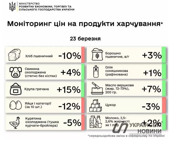 В Украине резко подскочили цены на доступные продукты