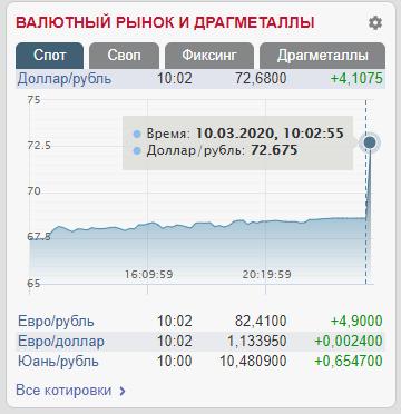 В России рекордно обвалился курс рубля: график цены