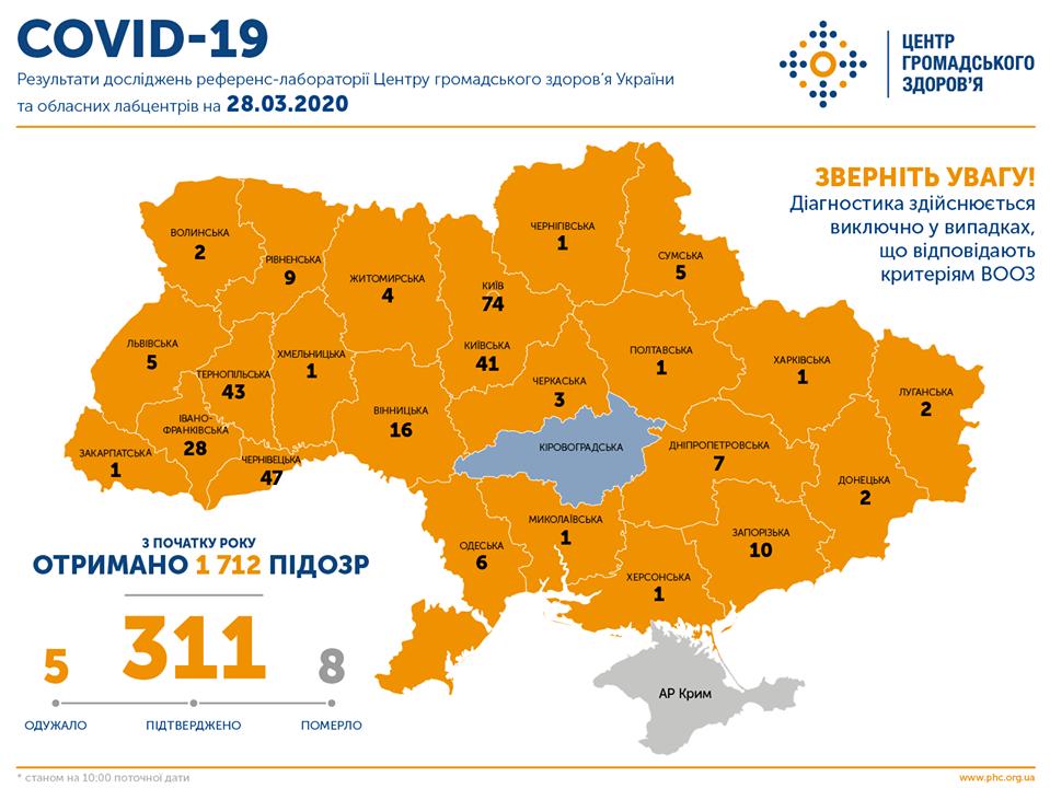 Названо область в Україні, де не знайшли коронавірус