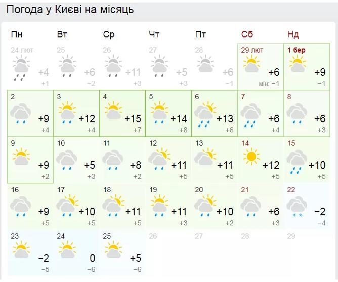 Від морозів до спеки: з'явився прогноз погоди на березень в Україні
