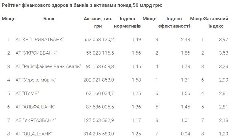 Назван ТОП-8 самых надежных банков Украины