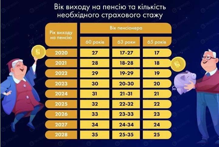 В 2021 году в Украине снова ужесточат правила выхода на пенсию