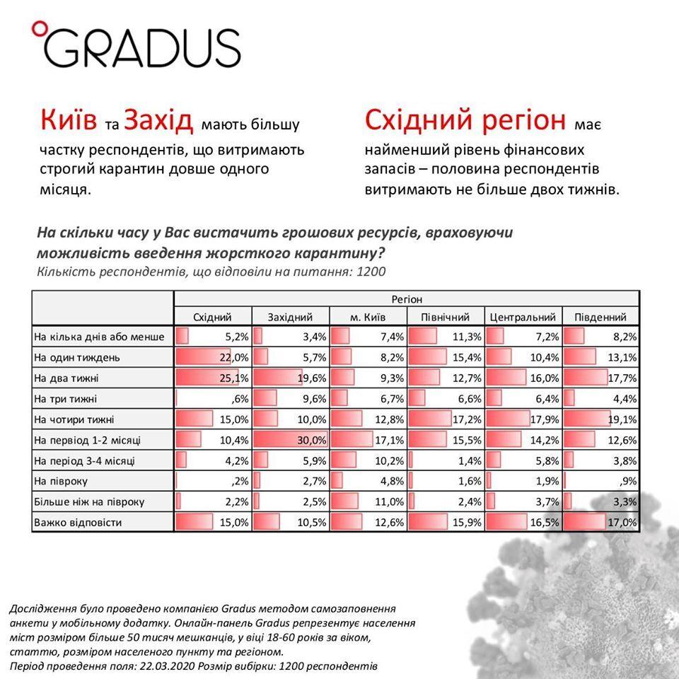Карантин в Україні: на скільки вистачить грошей простим українцям