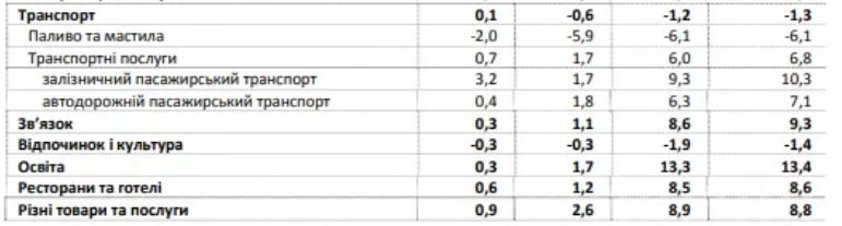 Інфляція в Україні зменшилась: що стало дешевшим