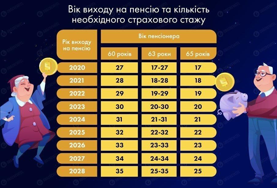 В Україні посилять правила виходу на пенсію: кого чекають неприємності
