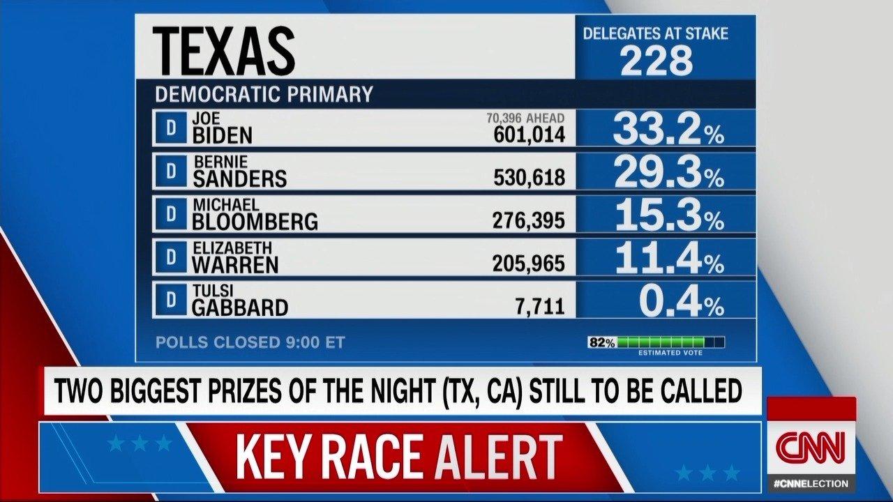 Джо Байден внезапно победил на праймериз демократов в «супервторник»