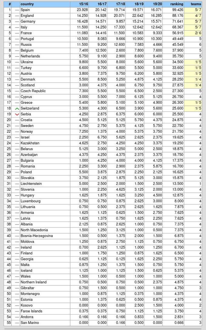 Перемога Шахтаря наблизила Україну до Нідерландів у таблиці коефіцієнтів УЄФА