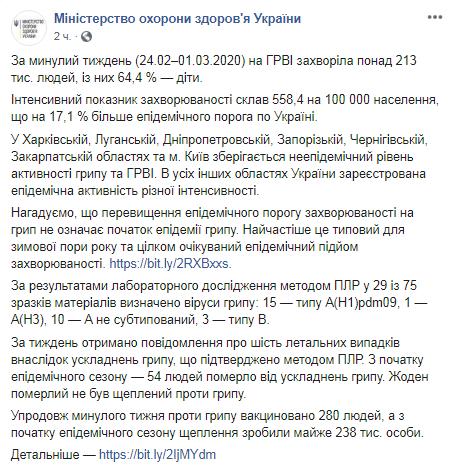 Только за неделю от гриппа в Украине умерло шесть человек: тревожная статистика