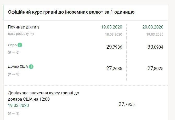 Почти 28 гривен: доллар дорожает с каждым днем все больше