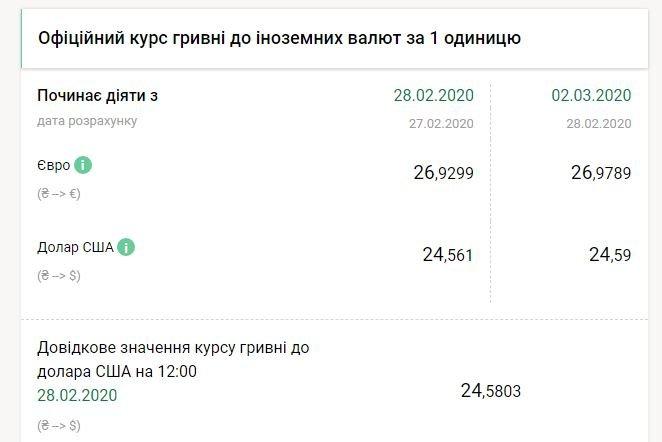 Національний банк на 2 березня підвищив курс долара