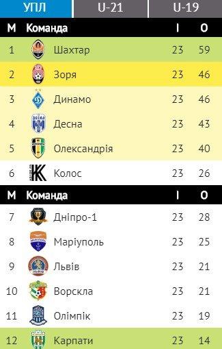 Символічна збірна 23-го туру УПЛ: до списку не потрапили футболісти Динамо і Шахтаря