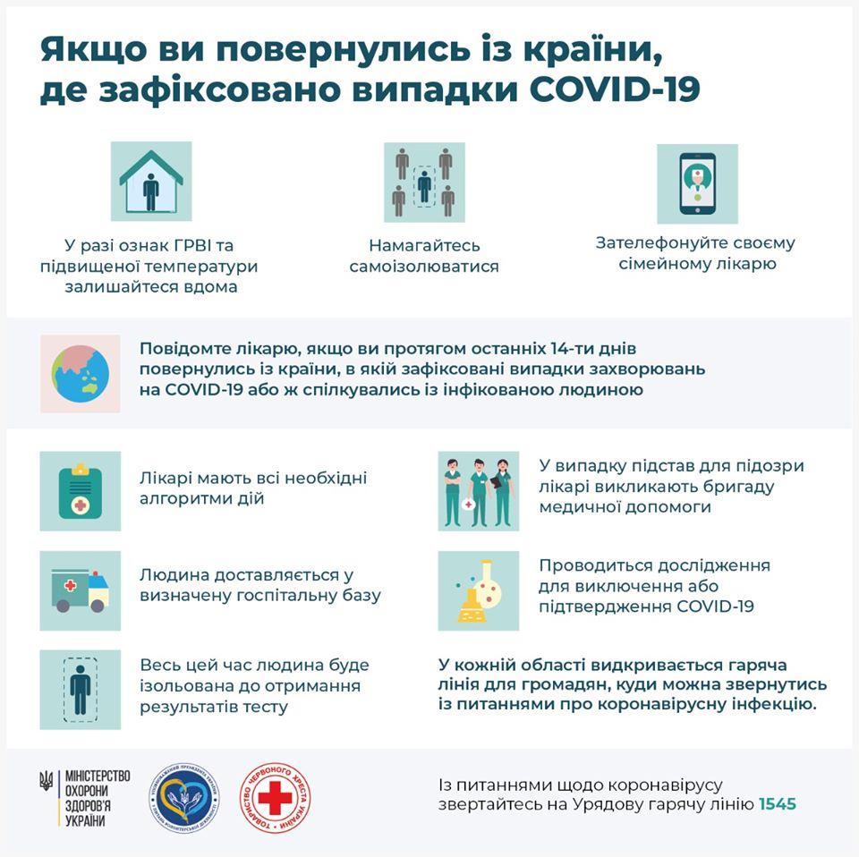 Що робити українцям, які повернулися із заражених Covid-19 країн: корисні поради