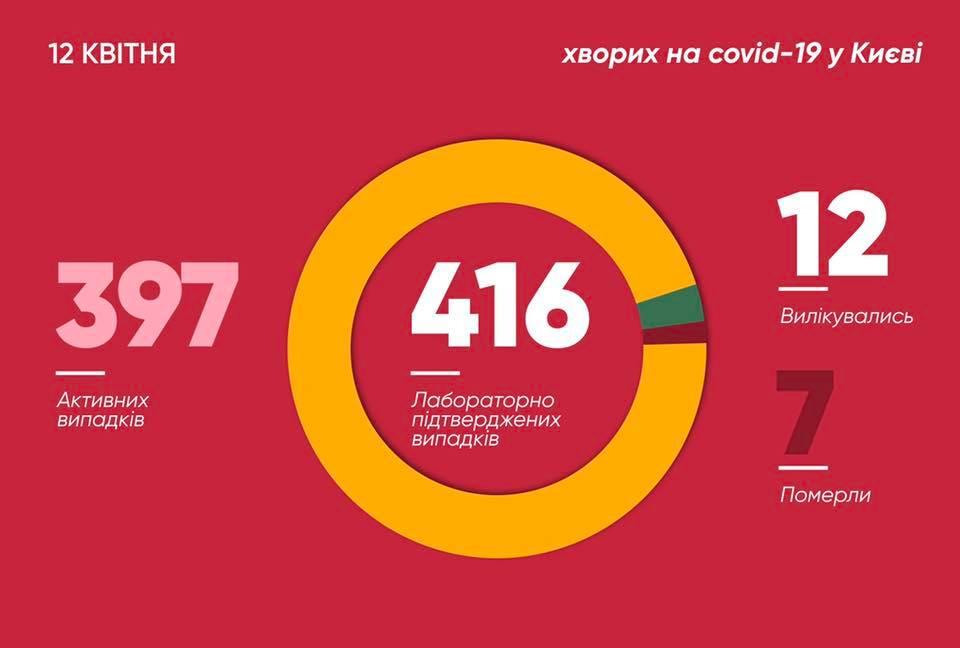 Коронавірус в Києві: в столиці підтверджено 416 випадків COVID-19