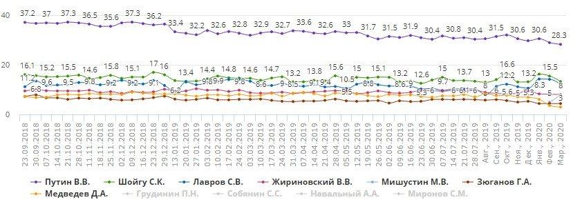 Такого еще не было: рейтинг Путина рекордно обвалился
