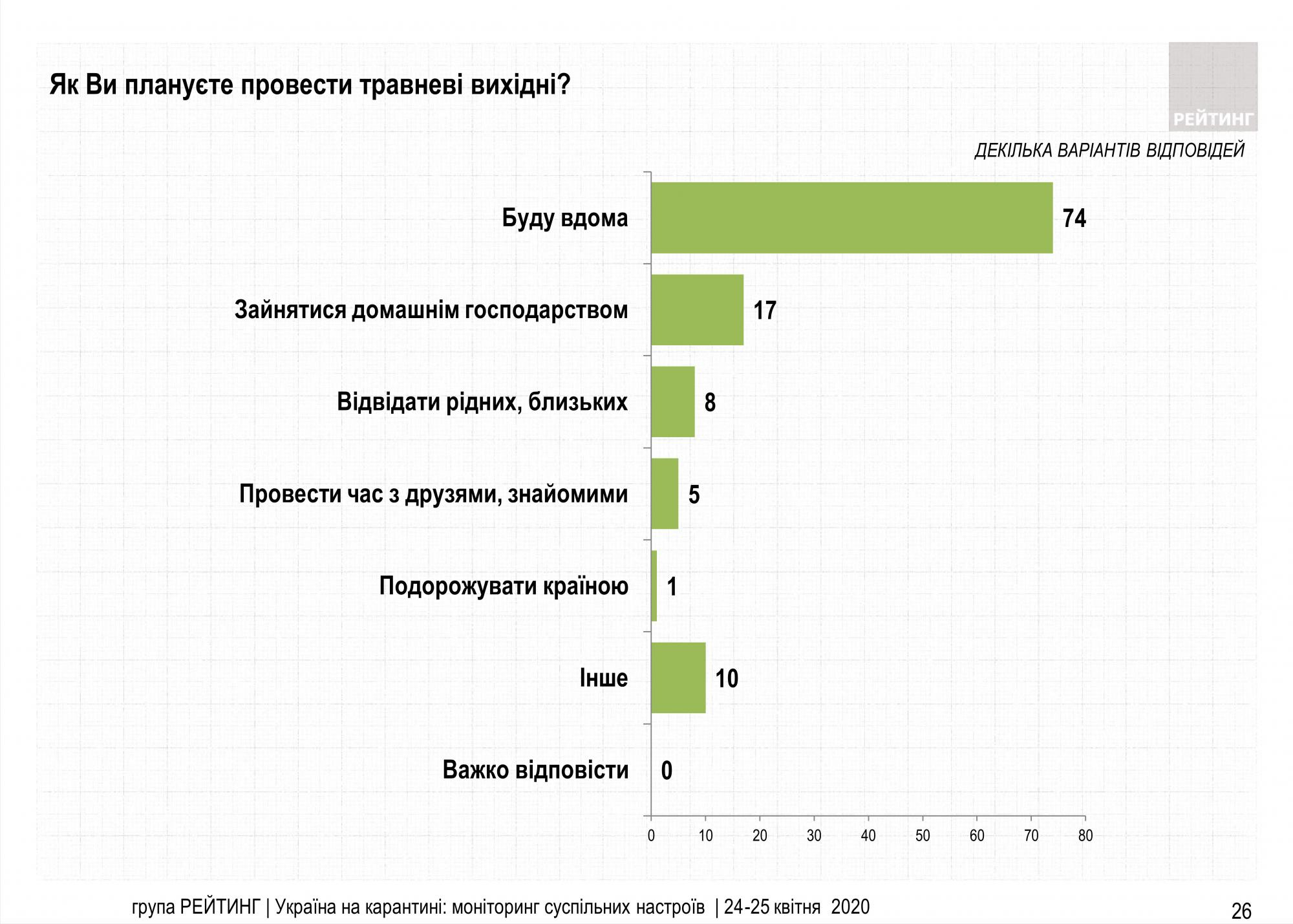 Карантин на майские праздники: сколько украинцев собираются на шашлыки