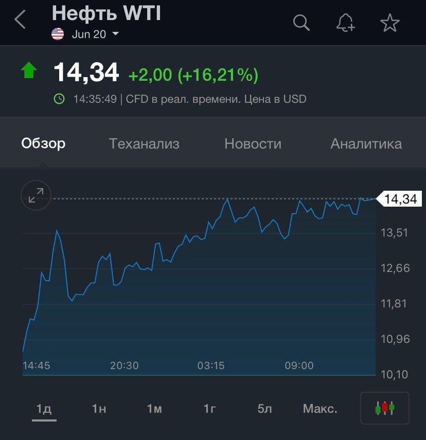 Цена на нефть начала резко расти: сколько стоит баррель