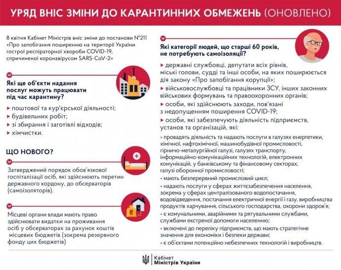 Карантин в Украине: что нужно знать о новых ограничениях