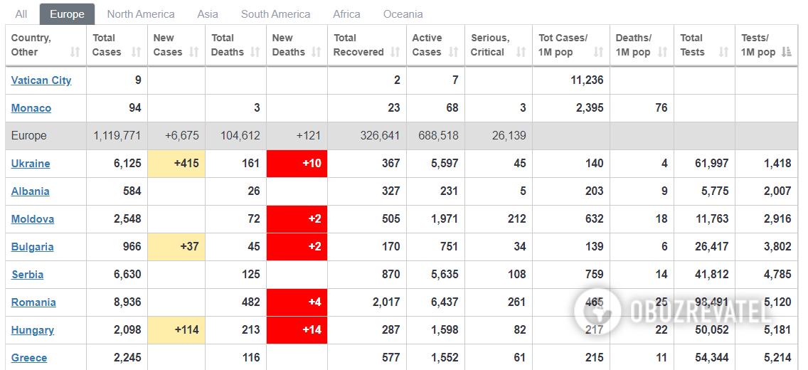 Украина стала антилидером рейтинга по тестированию населения на коронавирус
