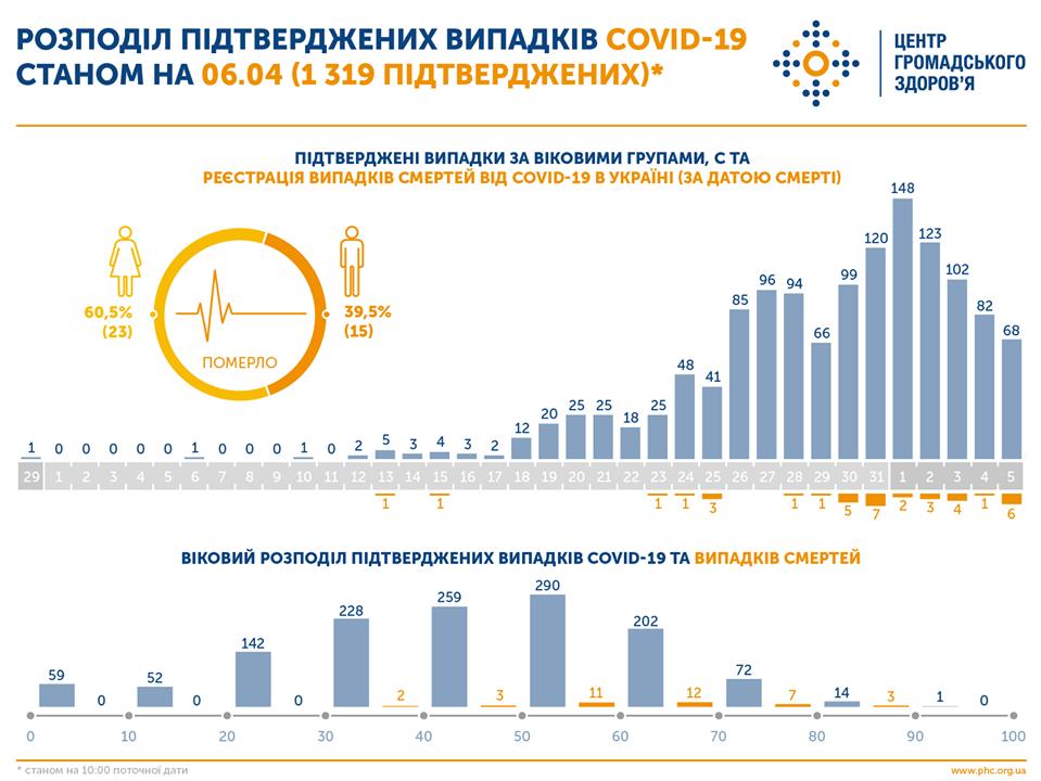 Какие болезни имели украинцы, которые умерли от коронавируса: список