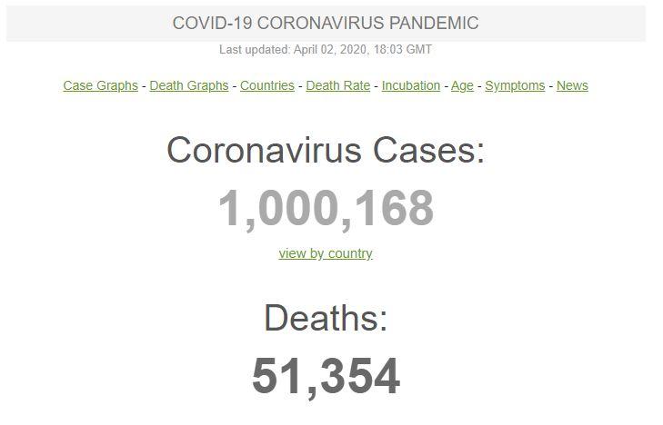 На коронавірус у світі вже захворіло більше мільйона людей