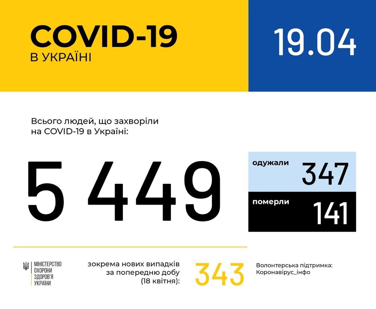 За сутки от коронавируса в Украине умерли 10 человек