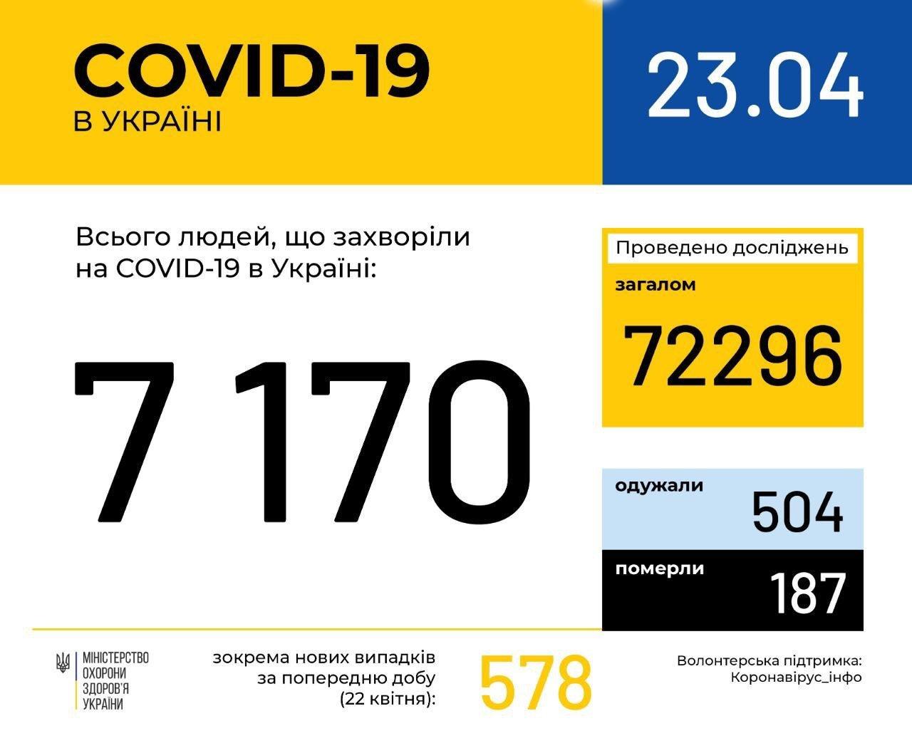 В Україні коронавірусом інфіковані вже понад 7 тисяч осіб: нова статистика