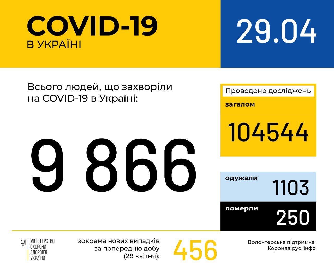 В Україні коронавірусом інфіковані майже 10 тисяч: у яких областях небезпечна ситуація