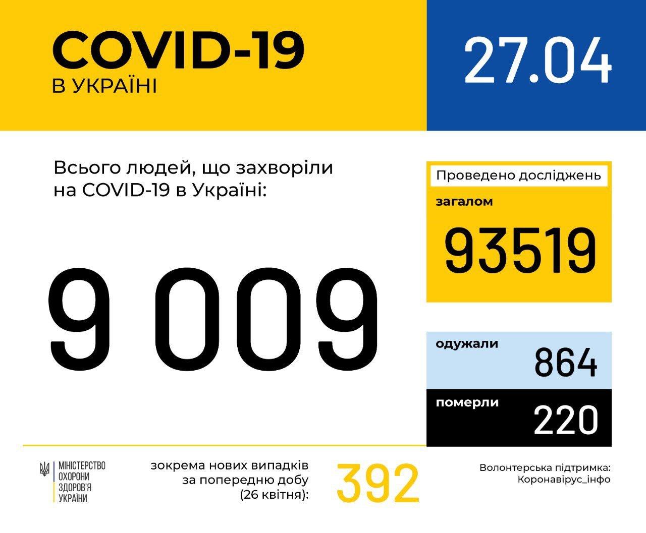 220 человек умерли, 110 — на аппаратах ИВЛ: новая статистика коронавируса в Украине