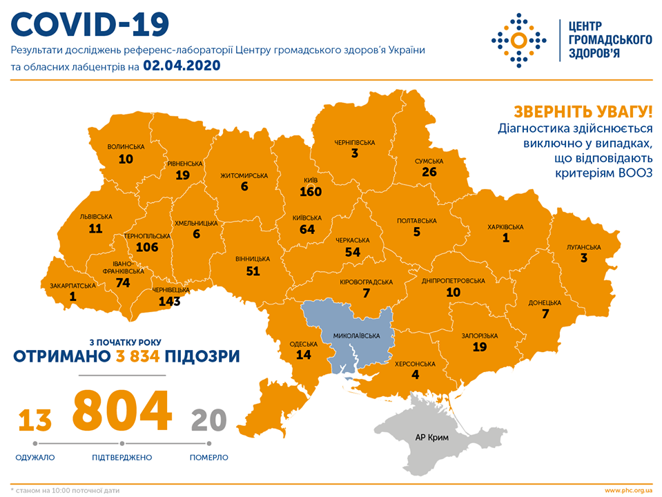Коронавірус в Україні: число інфікованих перевищило 800 осіб