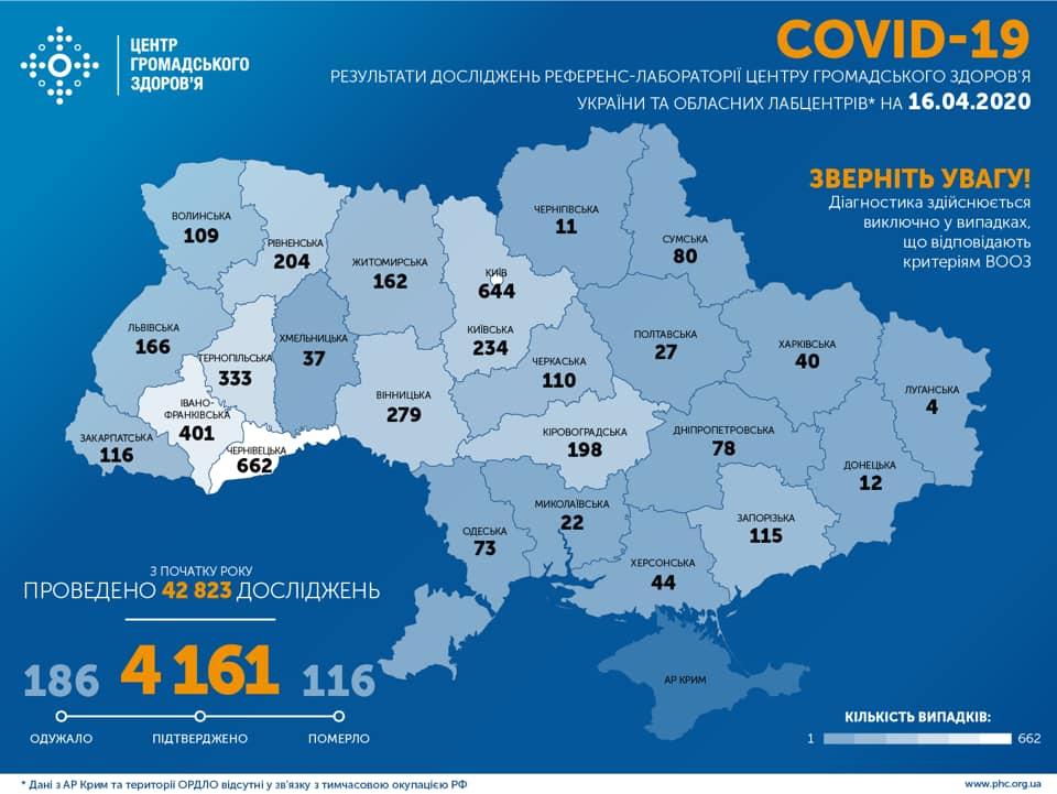 Коронавірус в Україні: захворіло понад 4 тисячі людей