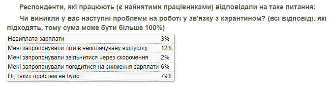 Экономический кризис хуже коронавируса: украинцы озвучили свои страхи