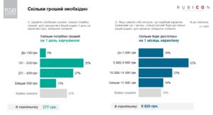 Скільки грошей витрачають українці під час карантину: опитування