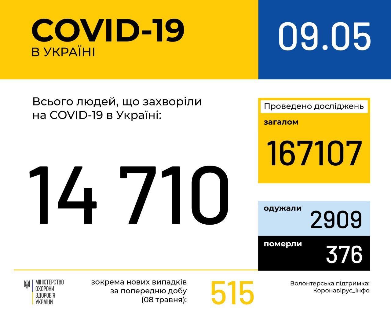 Хроніки коронавірусу: свіжа статистика на 9 травня в Україні
