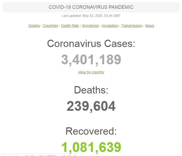 Хроніки коронавірусу:  в світі вже більше 3,4 мільйона заражених COVID-19