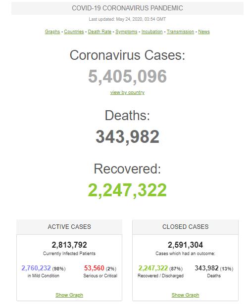 Коронавірус атакує: оновлена статистика по COVID-19 в світі