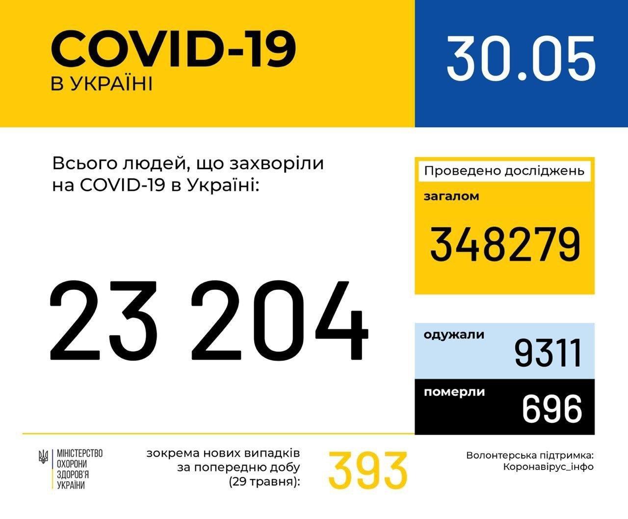 Коронавирус в Украине: эпидемия идет на спад