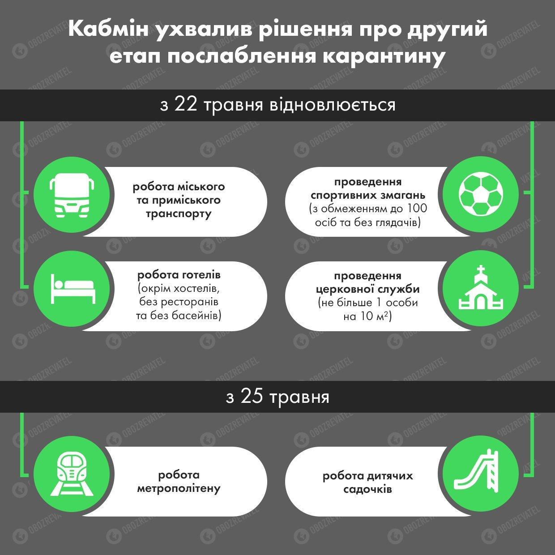 Карантин в Украине продлили до 22 июня: какие ограничения будут сняты