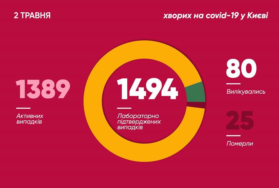 Коронавірус в Києві: в столиці значно збільшилася кількість хворих COVID-19
